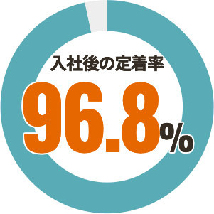 入社後の定着率95%
