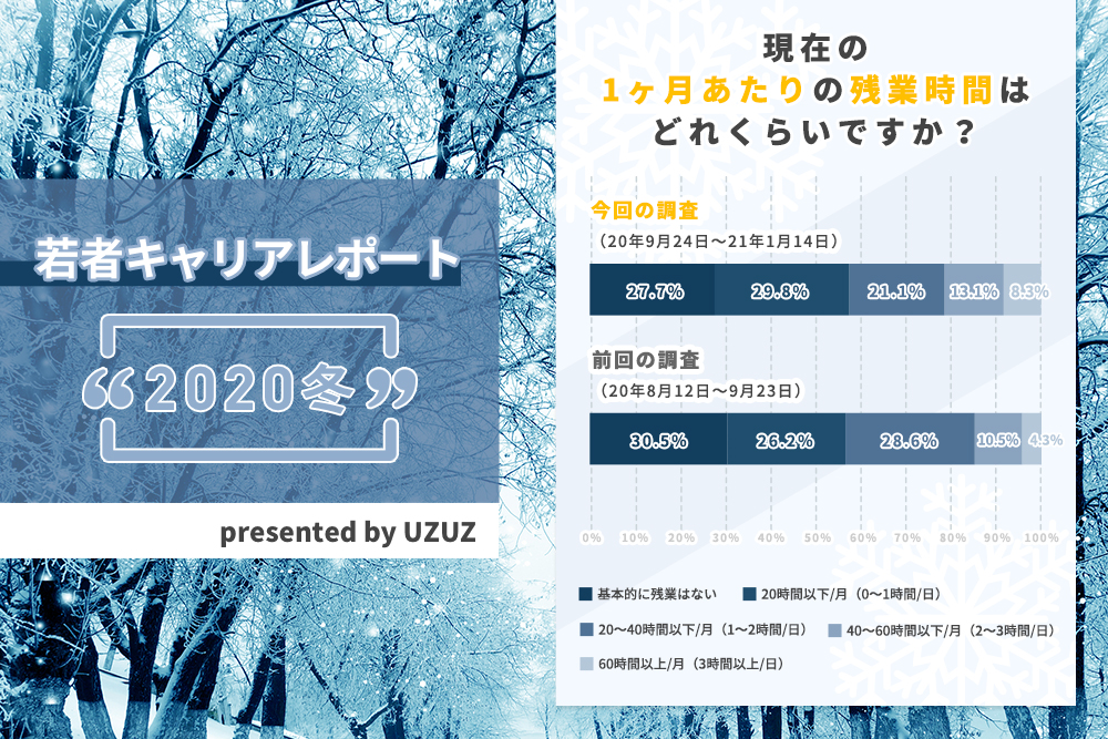 UZUZ若者キャリアレポート<2020冬>|残業「単月60時間以上」が前回調査の約2倍に。リモートワークが原因?